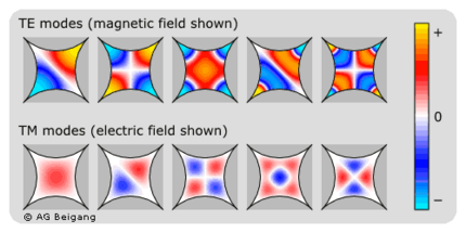 Eigenmodes of a photonic crystal