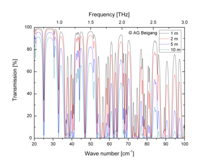 Simulated transmission spectra with varied THz path length