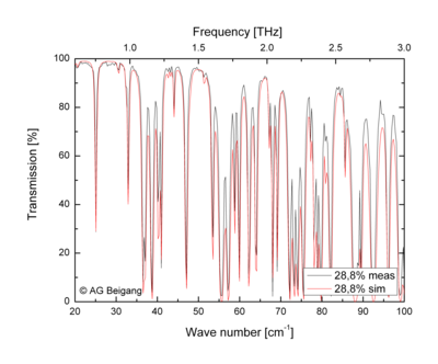 Measured and simulated transmission spectrum