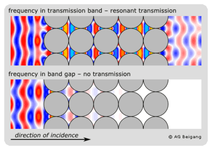 Field pattern inside a photonic crystal with a plane wave incident from the left side
